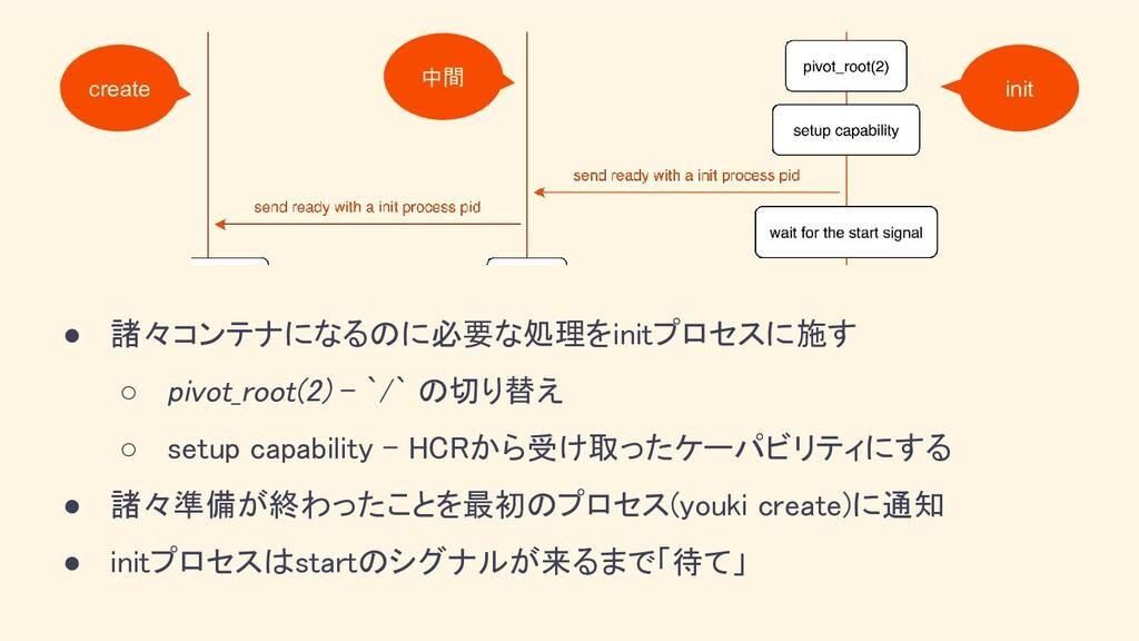● 諸々コンテナになるのに必要な処理をinitプロセスに施す ○ pivot_root(2)...