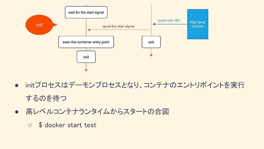 ● initプロセスはデーモンプロセスとなり、コンテナのエントリポイントを実行 するのを待つ...