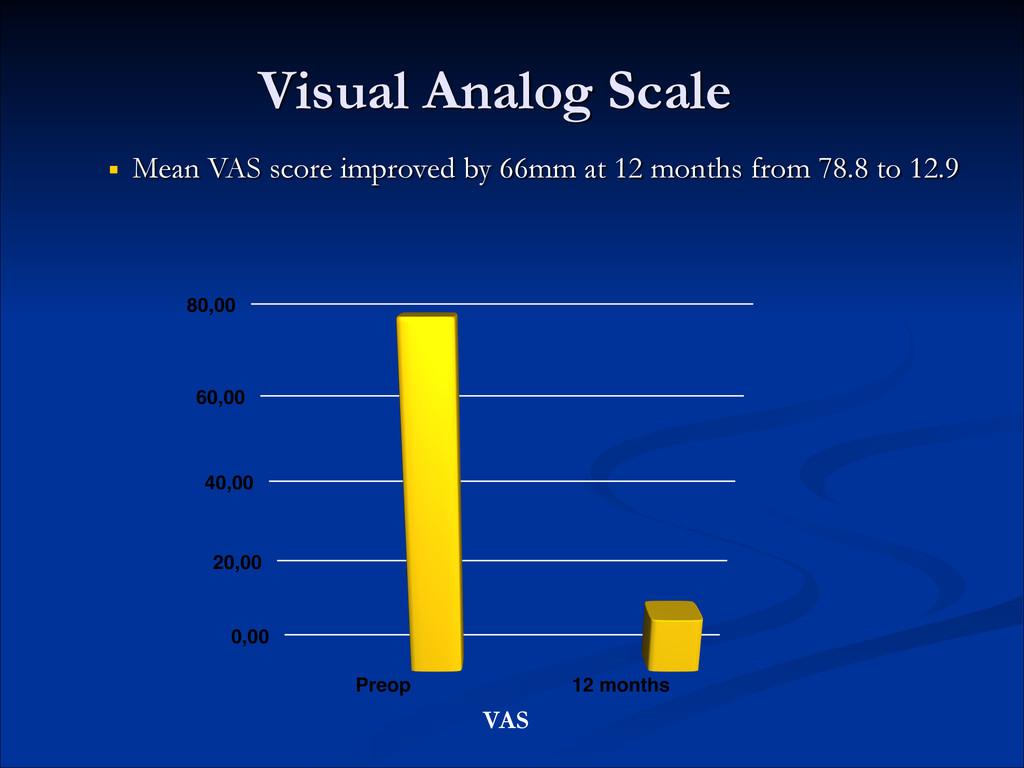 Visual Analog Scale ■ Mean VAS score improved b...