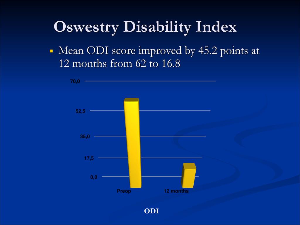 Oswestry Disability Index ■ Mean ODI score impr...