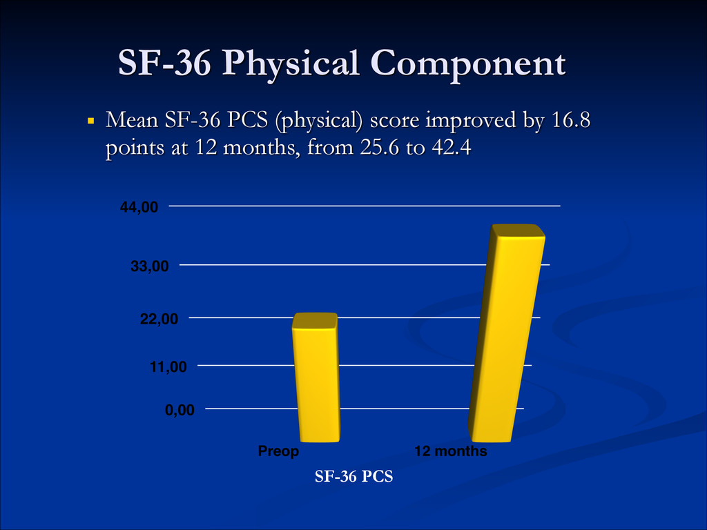 SF-36 Physical Component ! ■ Mean SF-36 PCS (ph...