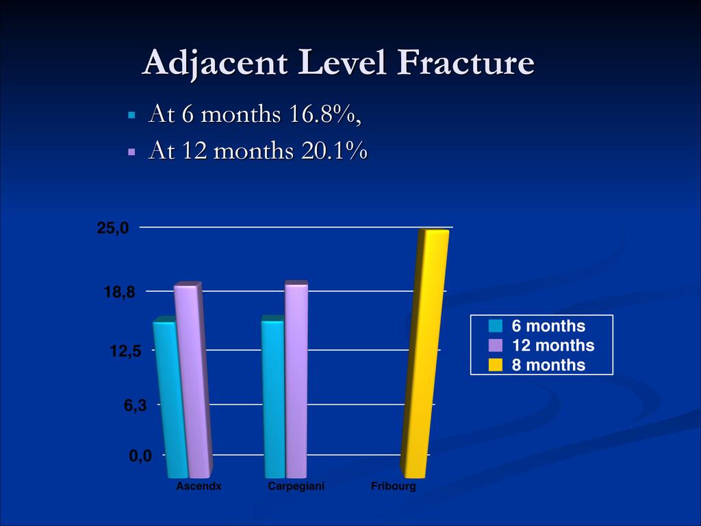 Adjacent Level Fracture ! ■ At 6 months 16.8%, ...
