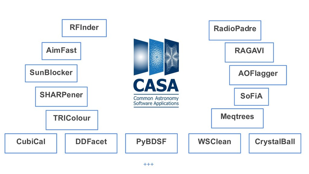 SoFiA AimFast SHARPener SunBlocker RFInder AOFl...