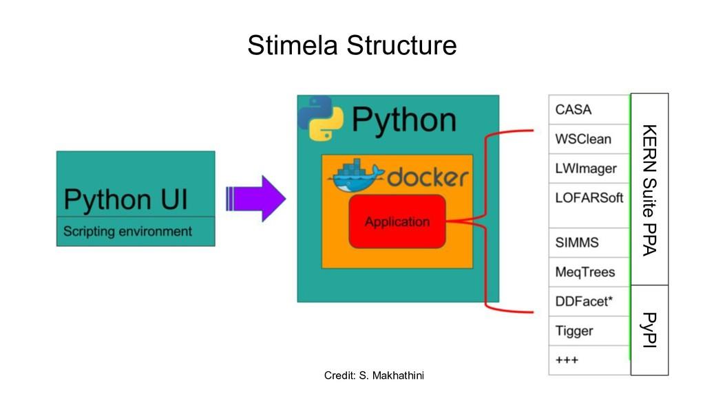Stimela Structure Credit: S. Makhathini KERN Su...