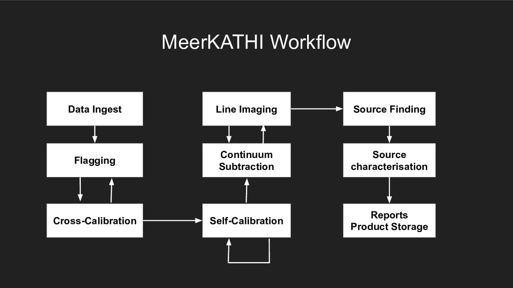 MeerKATHI Workflow Data Ingest Flagging Cross-C...