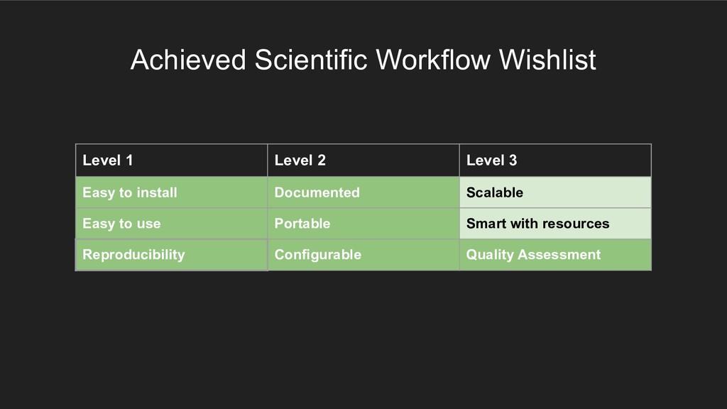 Achieved Scientific Workflow Wishlist Level 1 L...