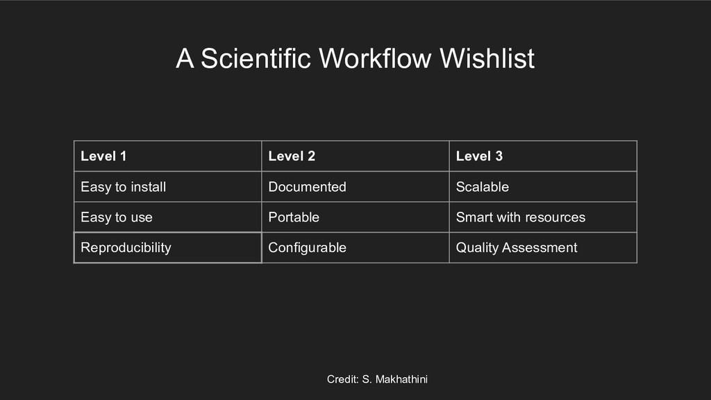 A Scientific Workflow Wishlist Level 1 Level 2 ...