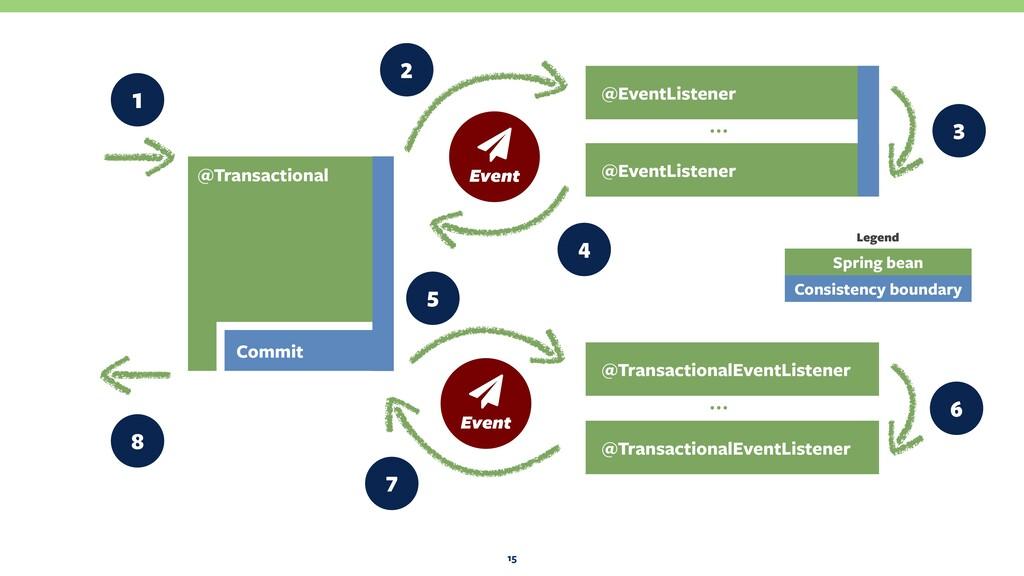 15 @EventListener @EventListener … @Transaction...