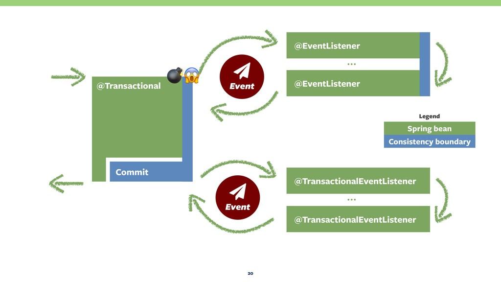 20 @EventListener @EventListener … @Transaction...