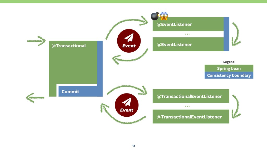 23 @EventListener @EventListener … @Transaction...
