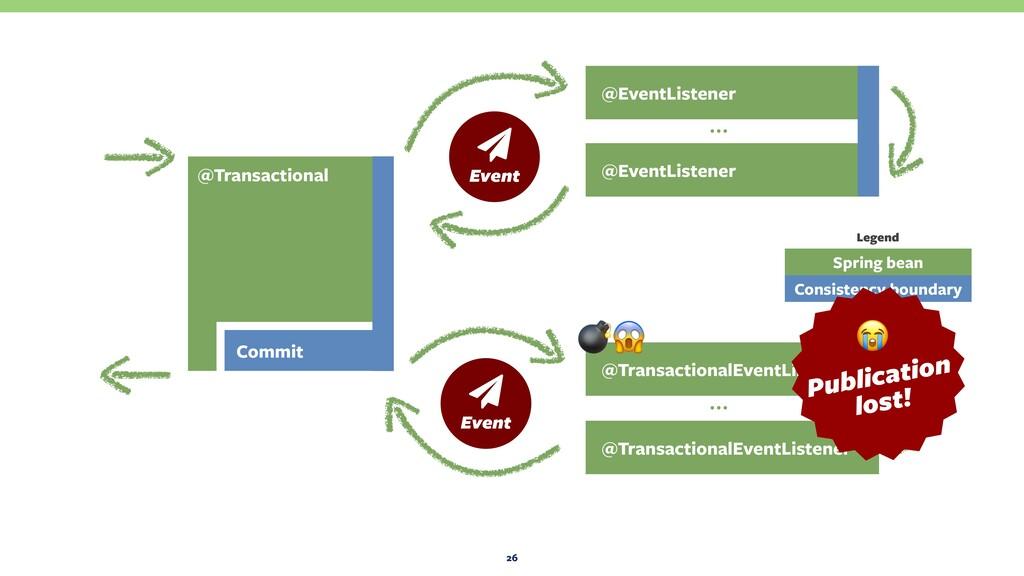 26 @EventListener @EventListener … @Transaction...