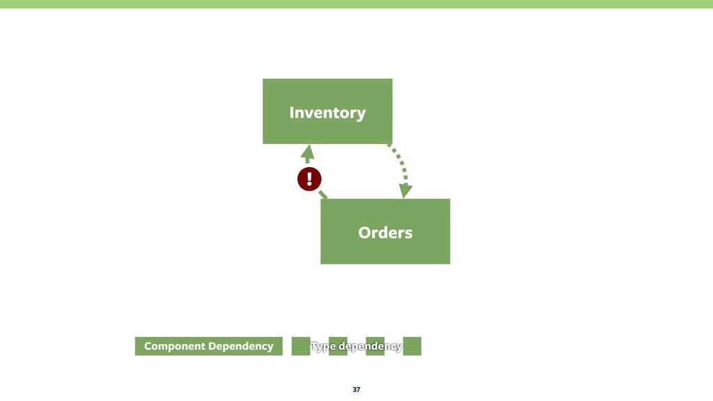 Orders 37 Inventory Component Dependency Type d...