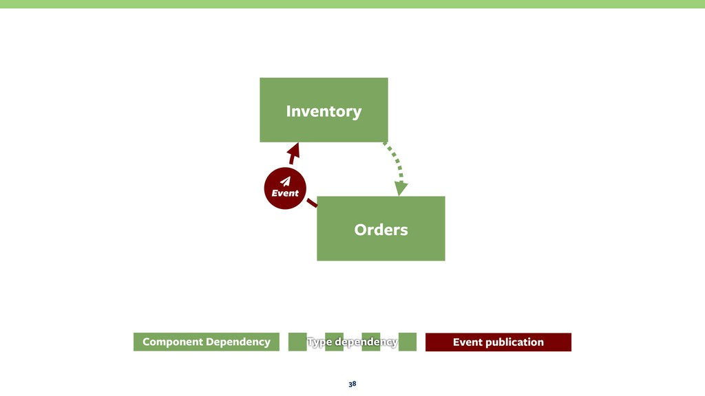 38 Orders Inventory Component Dependency Type d...