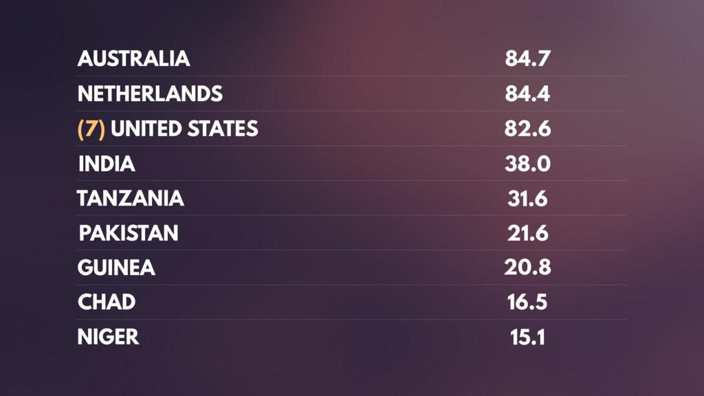 AUSTRALIA 84.7 NETHERLANDS 84.4 (7) UNITED STAT...