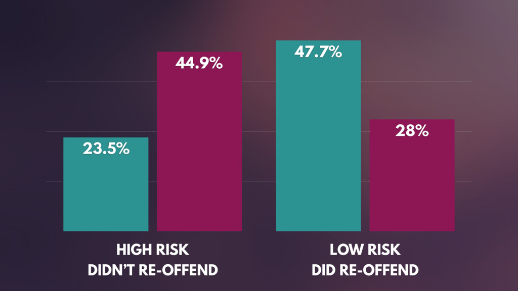 HIGH RISK