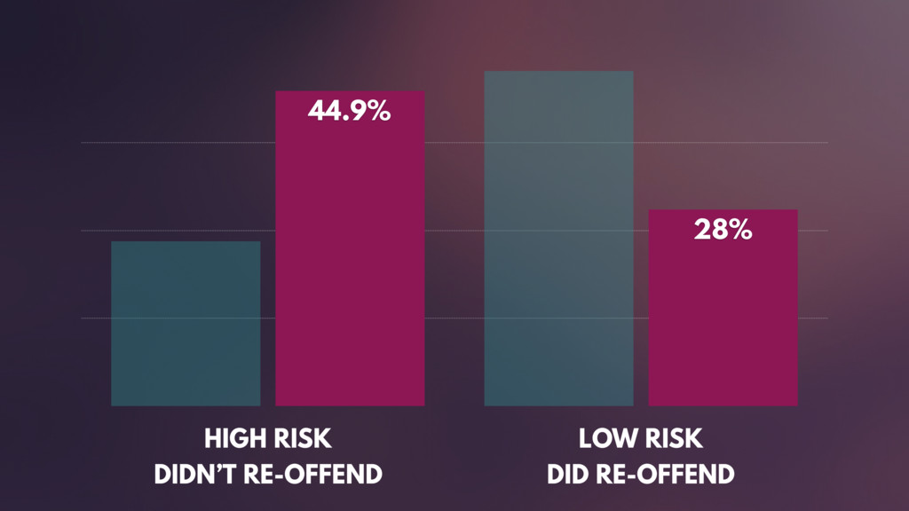 HIGH RISK DIDN'T RE-OFFEND LOW RISK DID RE-OF...