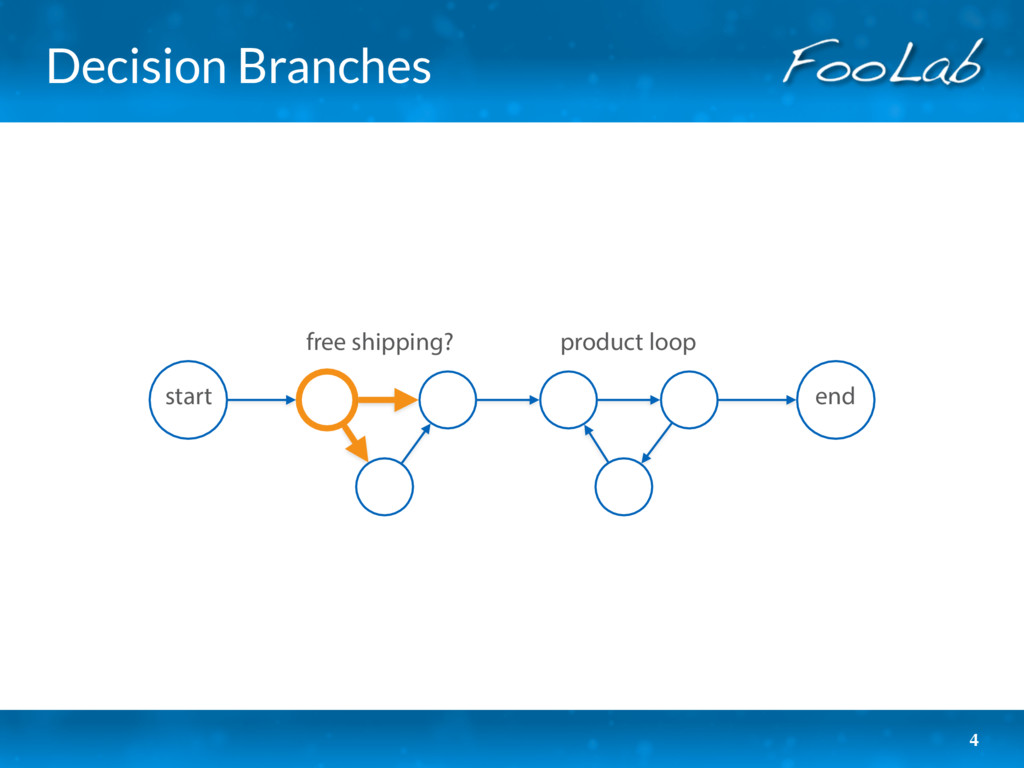 Decision Branches 4 start product loop free shi...