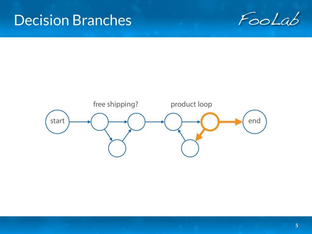 Decision Branches 5 start product loop free shi...