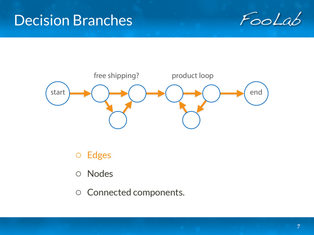 Decision Branches 7 start product loop free shi...
