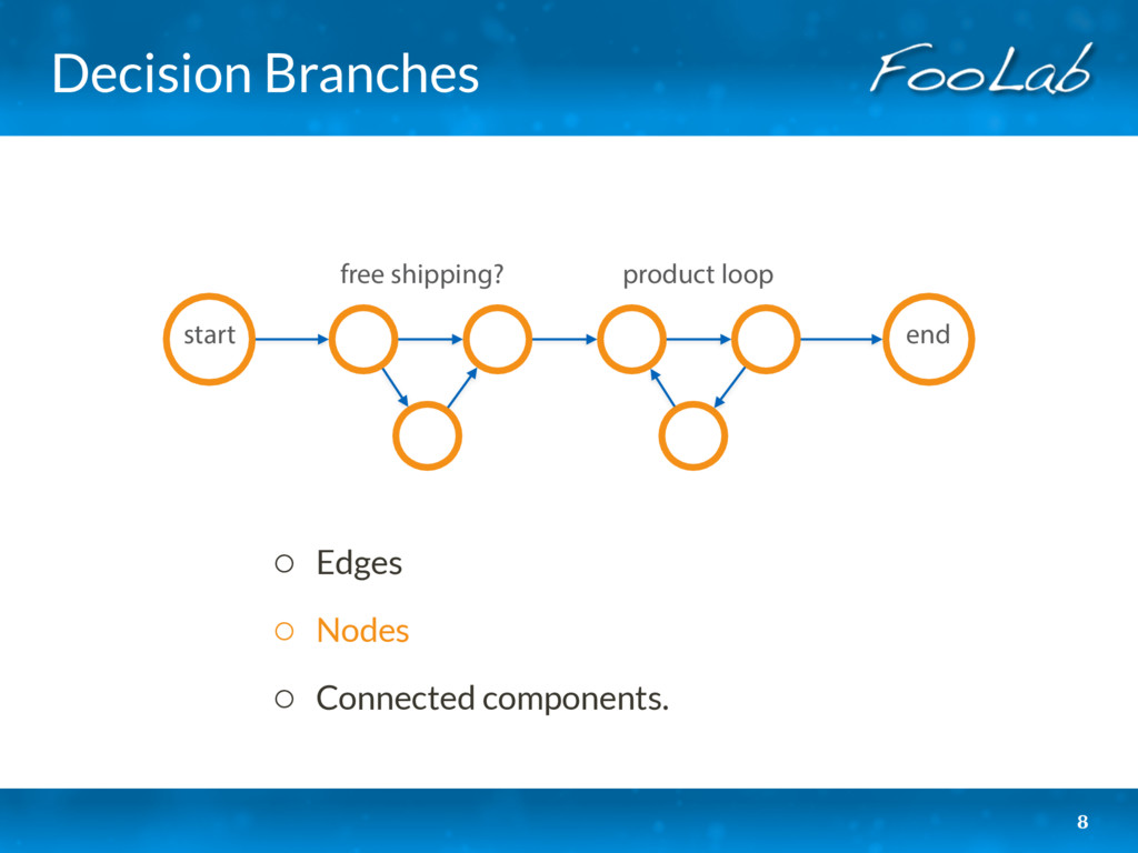 Decision Branches 8 start product loop free shi...