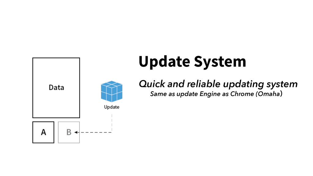 Update System Quick and reliable updating syste...