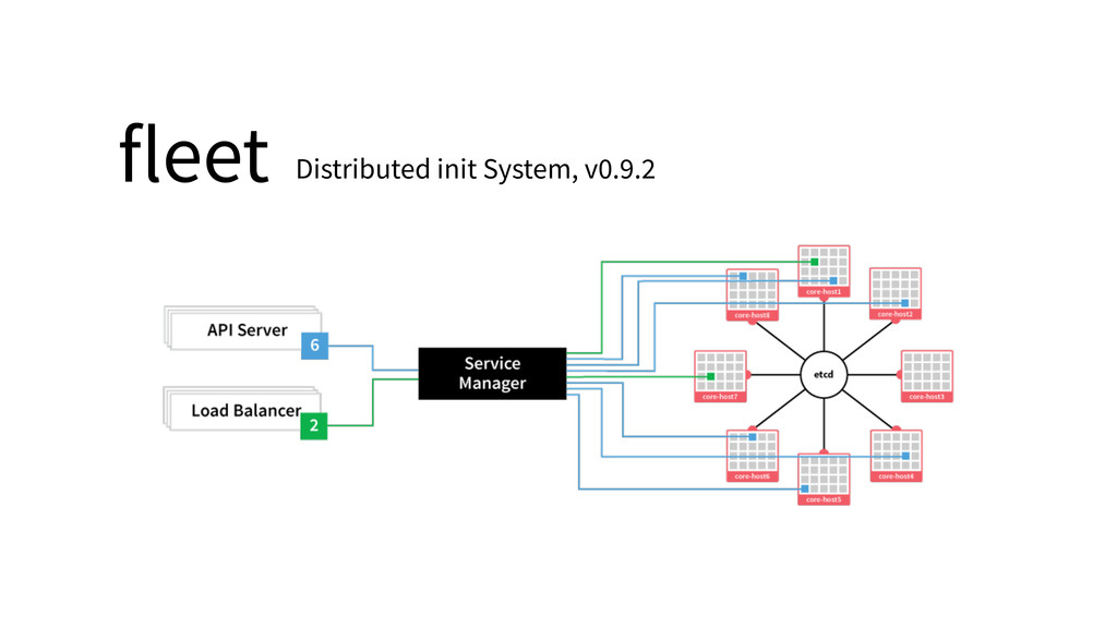 fleet Distributed init System, v0.9.2