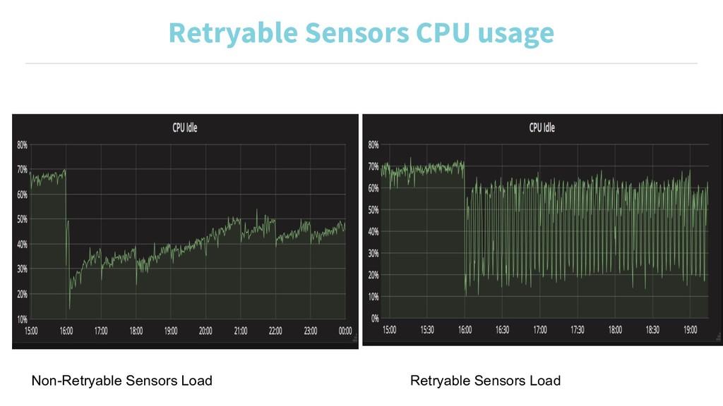 Retryable Sensors CPU usage Non-Retryable Senso...