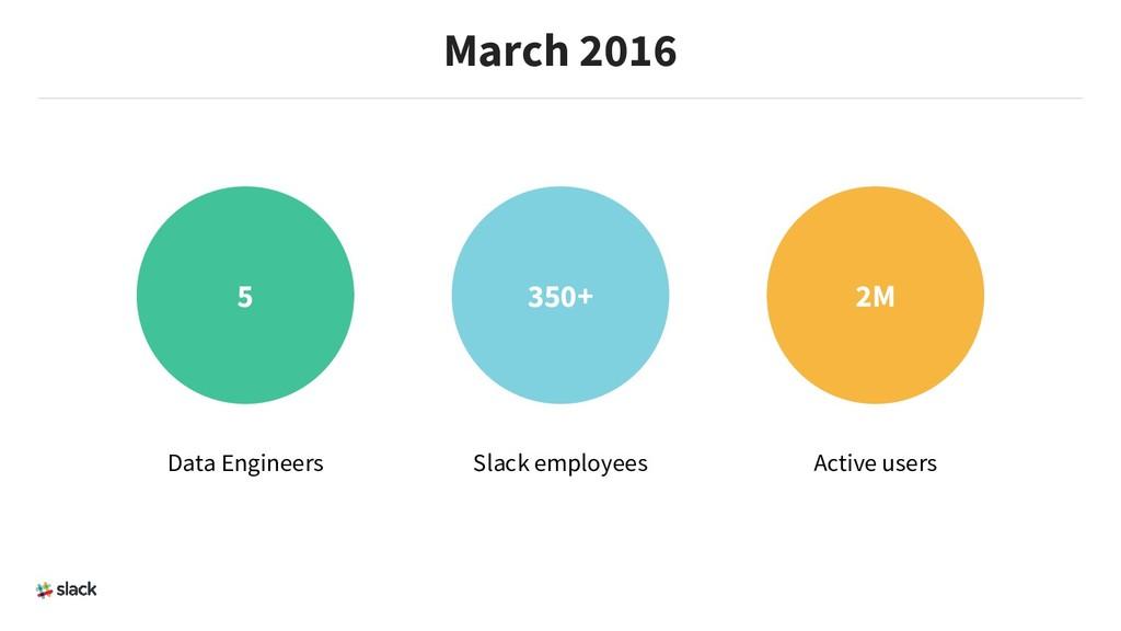 March 2016 5 350+ 2M Data Engineers Slack emplo...