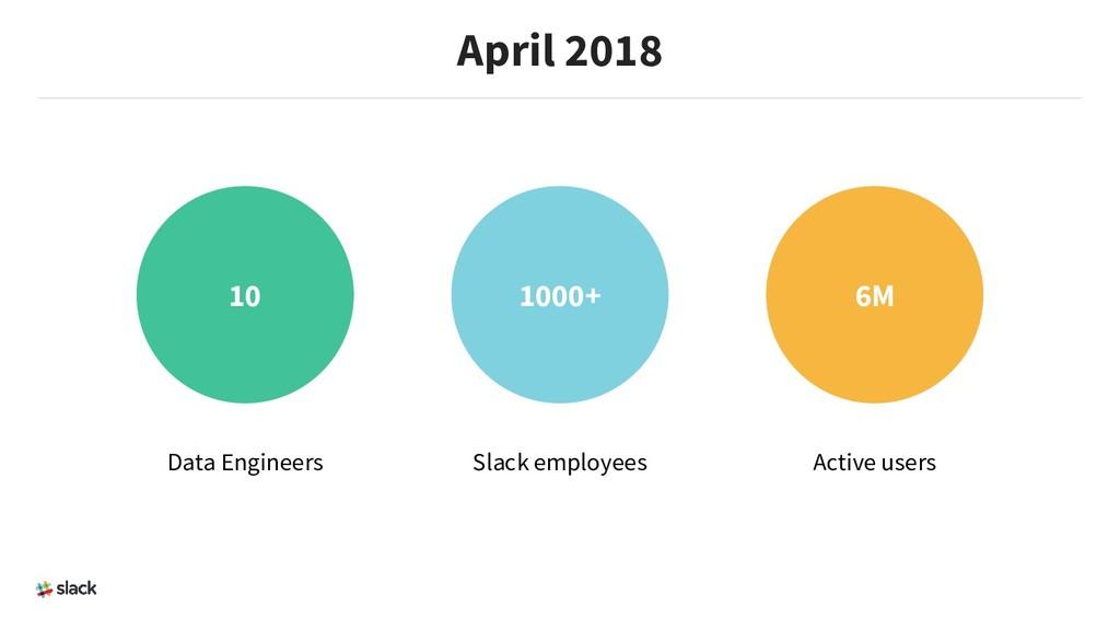April 2018 10 1000+ 6M Data Engineers Slack emp...