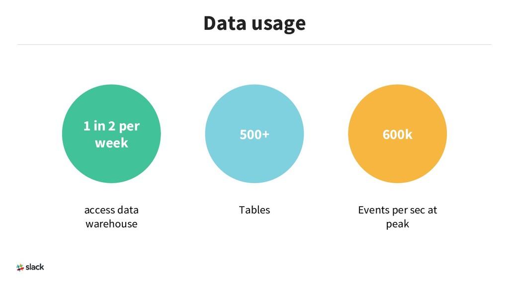 Data usage 1 in 2 per week 500+ 600k access dat...