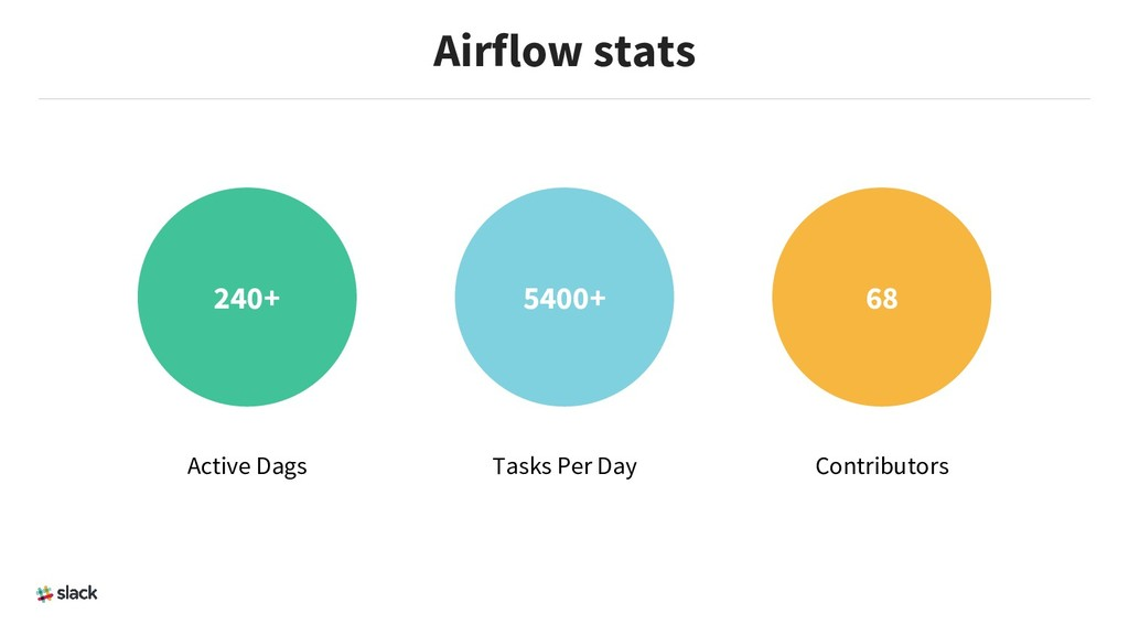 Airflow stats 240+ 5400+ 68 Active Dags Tasks P...