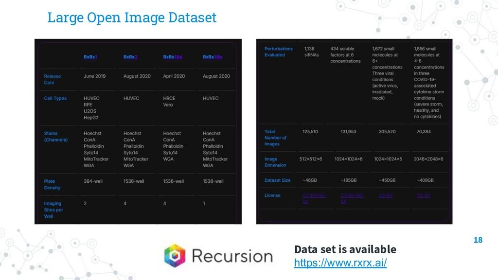 Large Open Image Dataset 18 Data set is availab...
