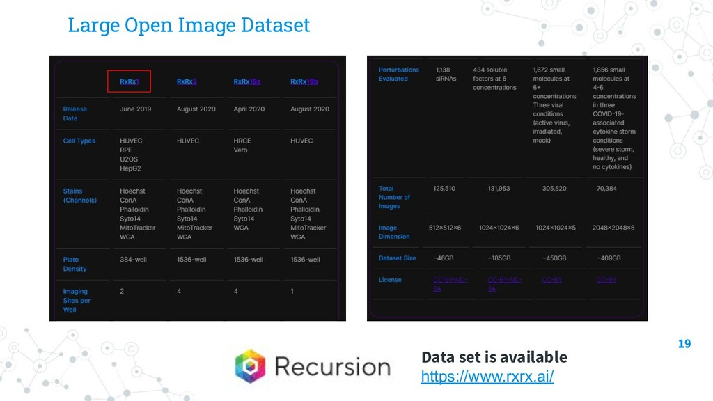Large Open Image Dataset 19 Data set is availab...