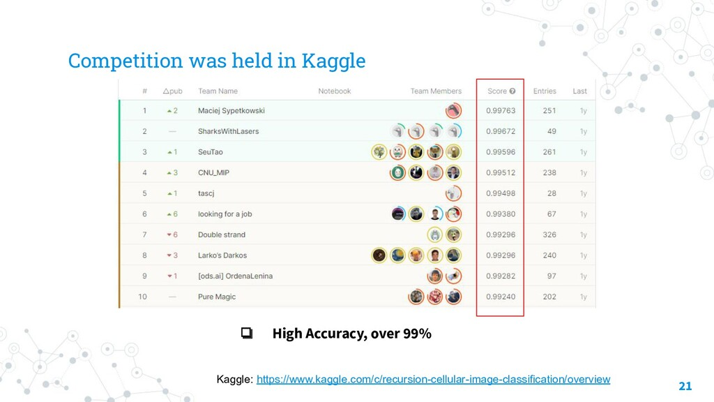 Competition was held in Kaggle 21 Kaggle: https...