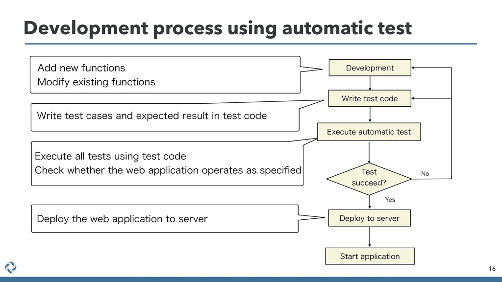 16 Development process using automatic test %FW...