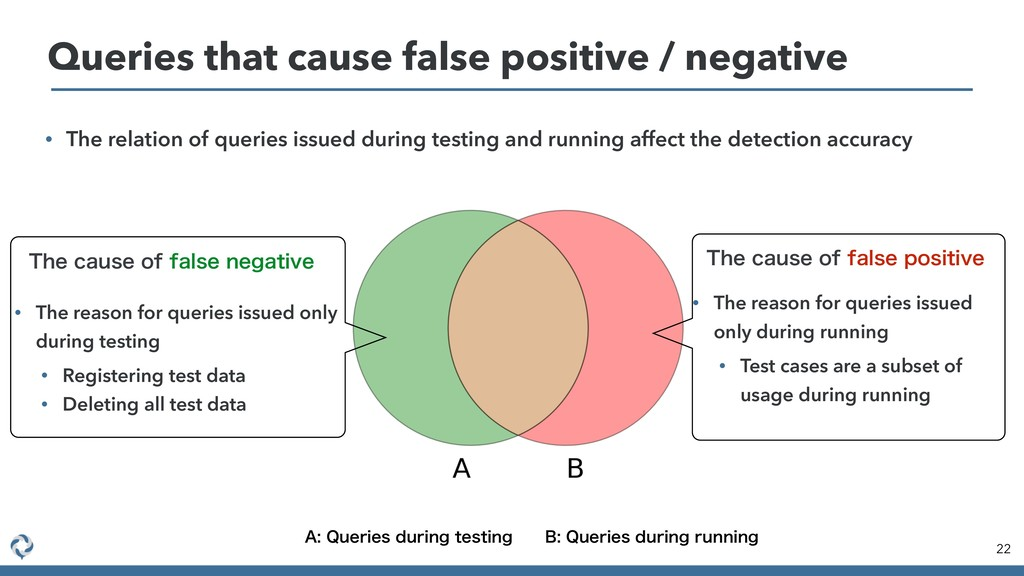 • The relation of queries issued during testing...