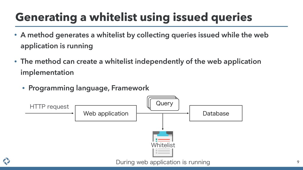 • A method generates a whitelist by collecting ...