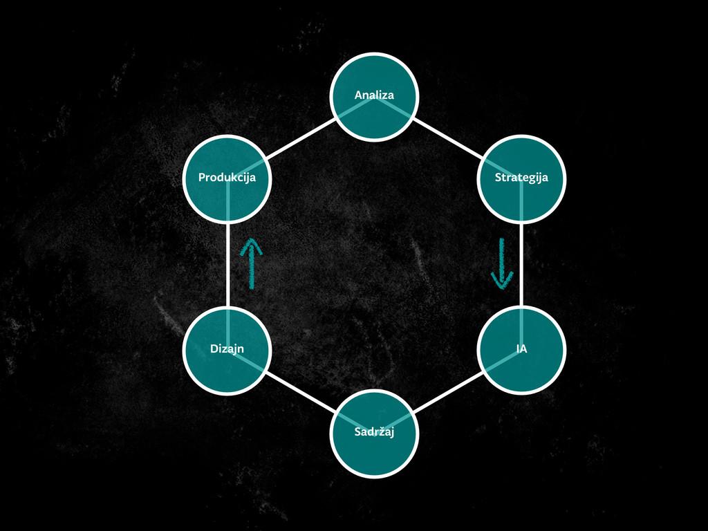 Analiza Strategija IA Produkcija Dizajn Sadržaj