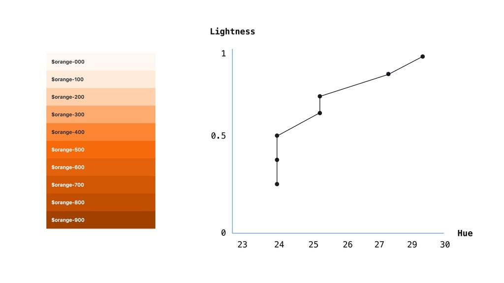 Lightness 23 Hue 24 25 26 27 0.5 1 0 29 30