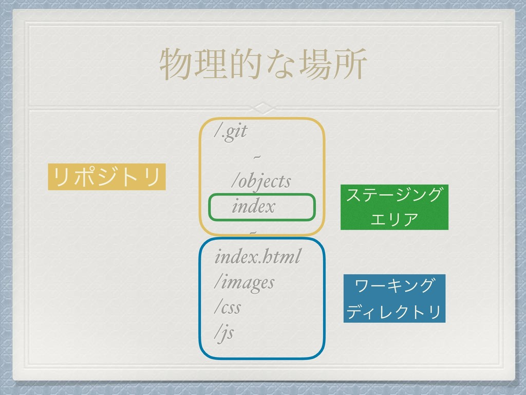 ཧతͳॴ /.git ~ /objects index ~ index.html /i...