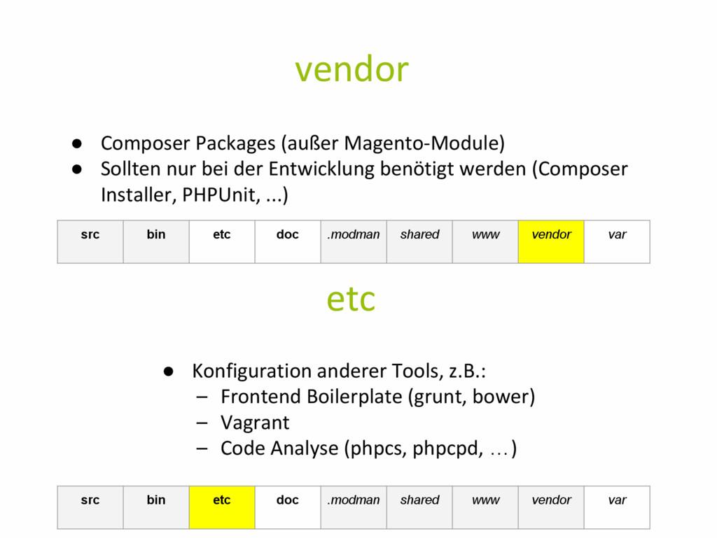 vendor ● Composer Packages (außer Magento-Modul...