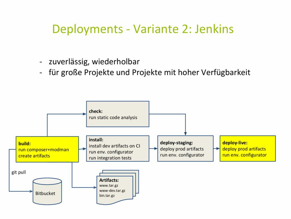Deployments - Variante 2: Jenkins - zuverlässig...