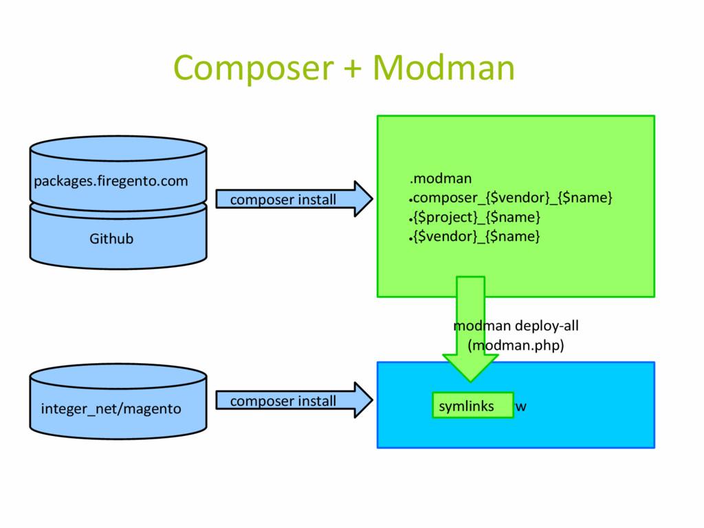 Composer + Modman www composer install .modman ...