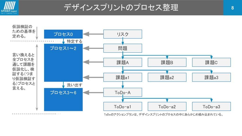 デザインスプリントのプロセス整理 8 リスク 問題 課題A 課題B 課題C 課題a1 課題a2...