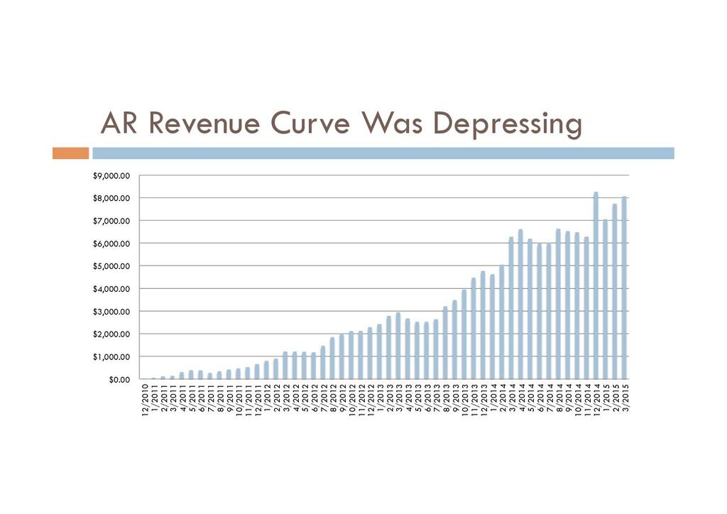 AR Revenue Curve Was Depressing $0.00 $1,000.00...