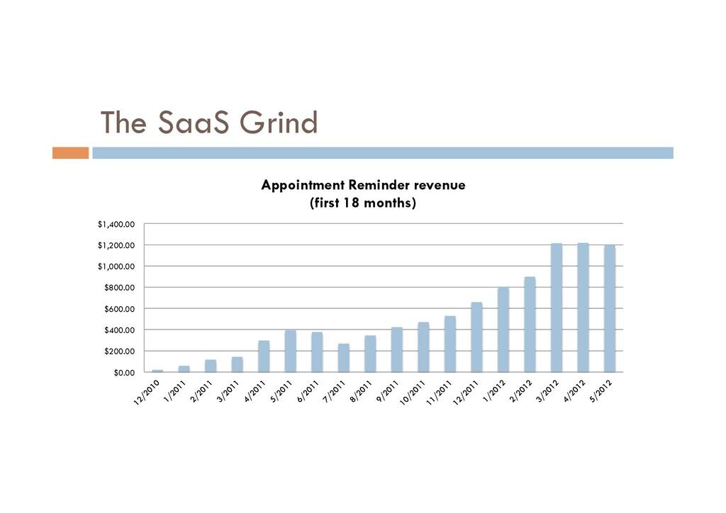 The SaaS Grind $0.00 $200.00 $400.00 $600.00 $8...