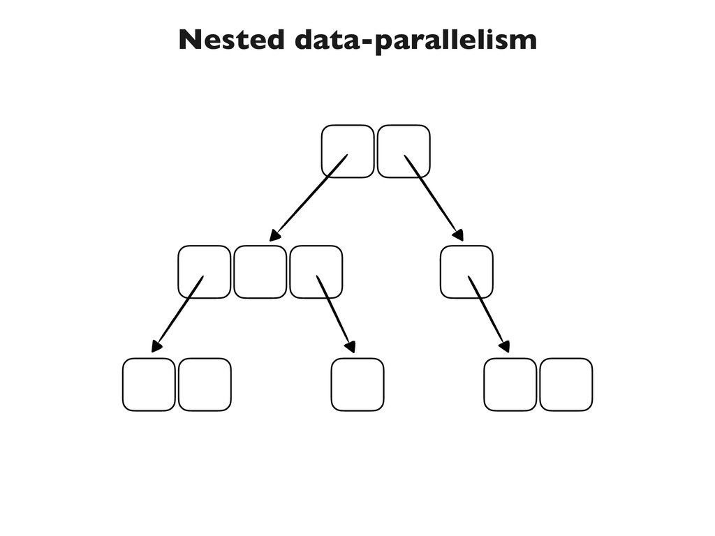Nested data-parallelism