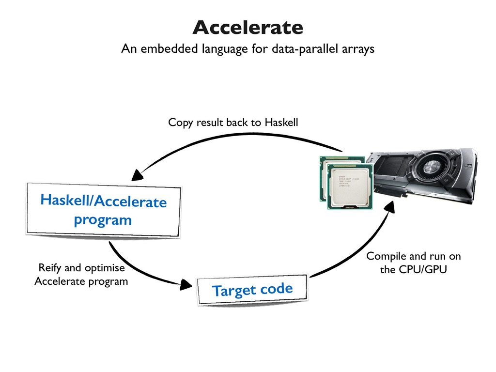 Accelerate Haskell/Accelerate program Target co...