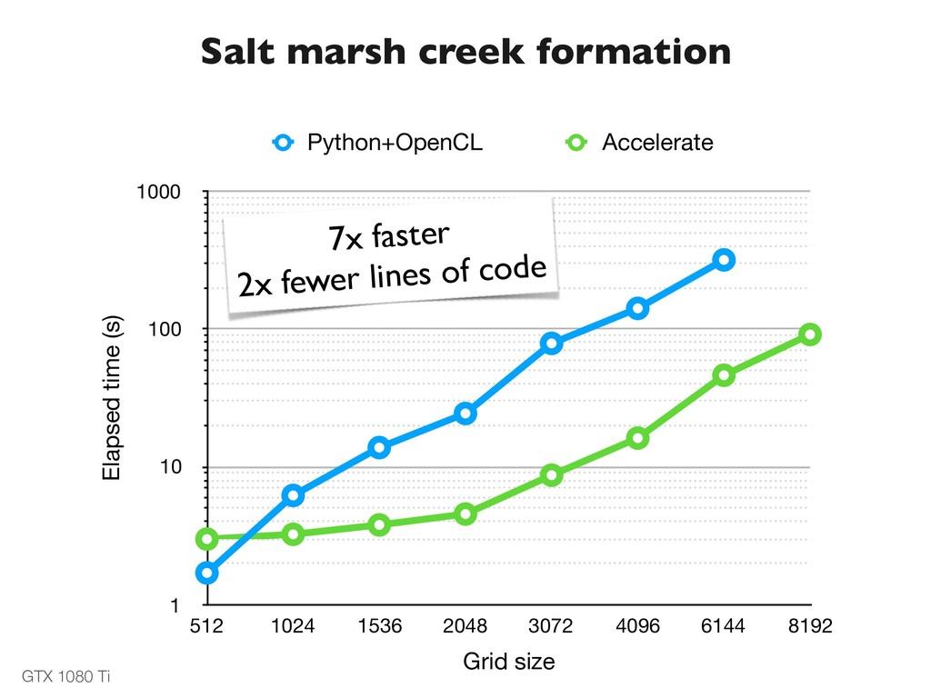 Salt marsh creek formation Elapsed time (s) 1 1...
