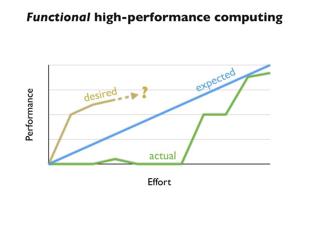 Functional high-performance computing Performan...